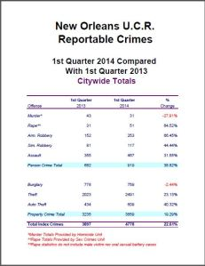 NOLA 2014 Crime First Qtr