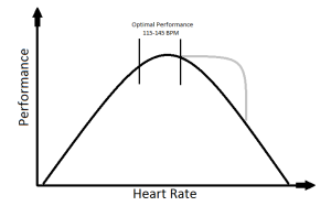 Heart rate and performance